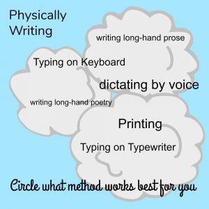 Figuring out the tools, location, time that we need or can write is part of being an writer.
