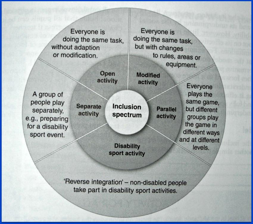 Promoting active lifestyles in schools.  good graphics